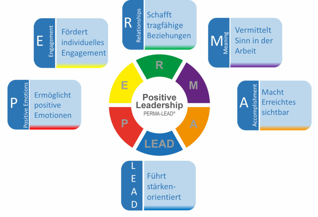 perma lead faktoren a